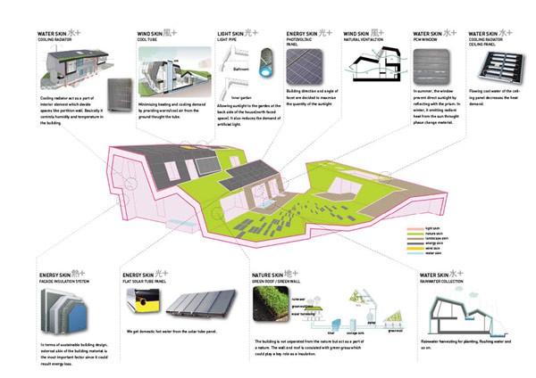 Casas sostenibles - Corea del sur - Tecnología ecológica (4)