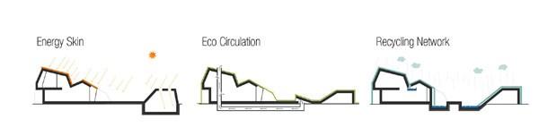 Casas sostenibles - Corea del sur - Tecnología ecológica (3)