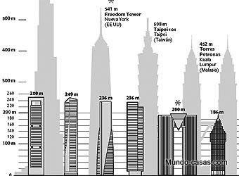 Errores en la arquitectura - El rascacielos Intempo