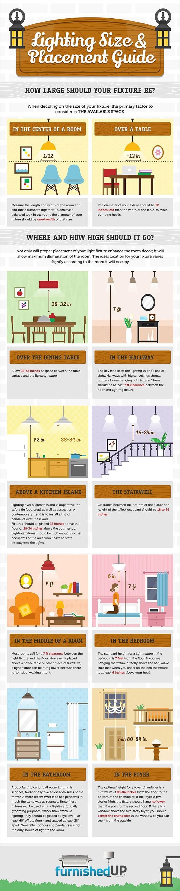 Infografico - Donde colocar nuestras lamparas